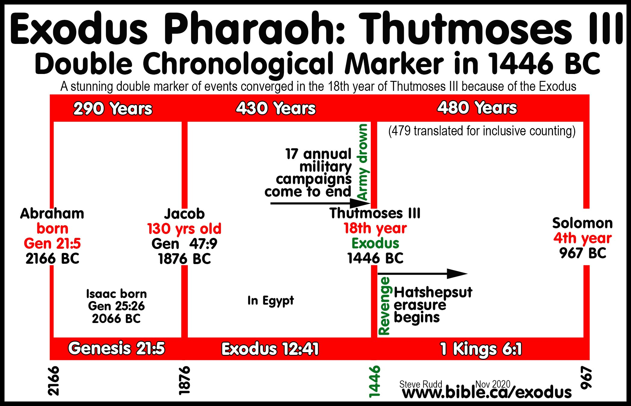 "the foreshadowing of israels exodus in the life of abraham In the scriptures, the word shofar (rp'av) first occurs in exodus 19:16 when the torah was first given to israel during shavu'ot (ie, ""pentecost""): ""on the morning of the third day there were thunders and lightnings and a thick cloud on the mountain and a very loud."