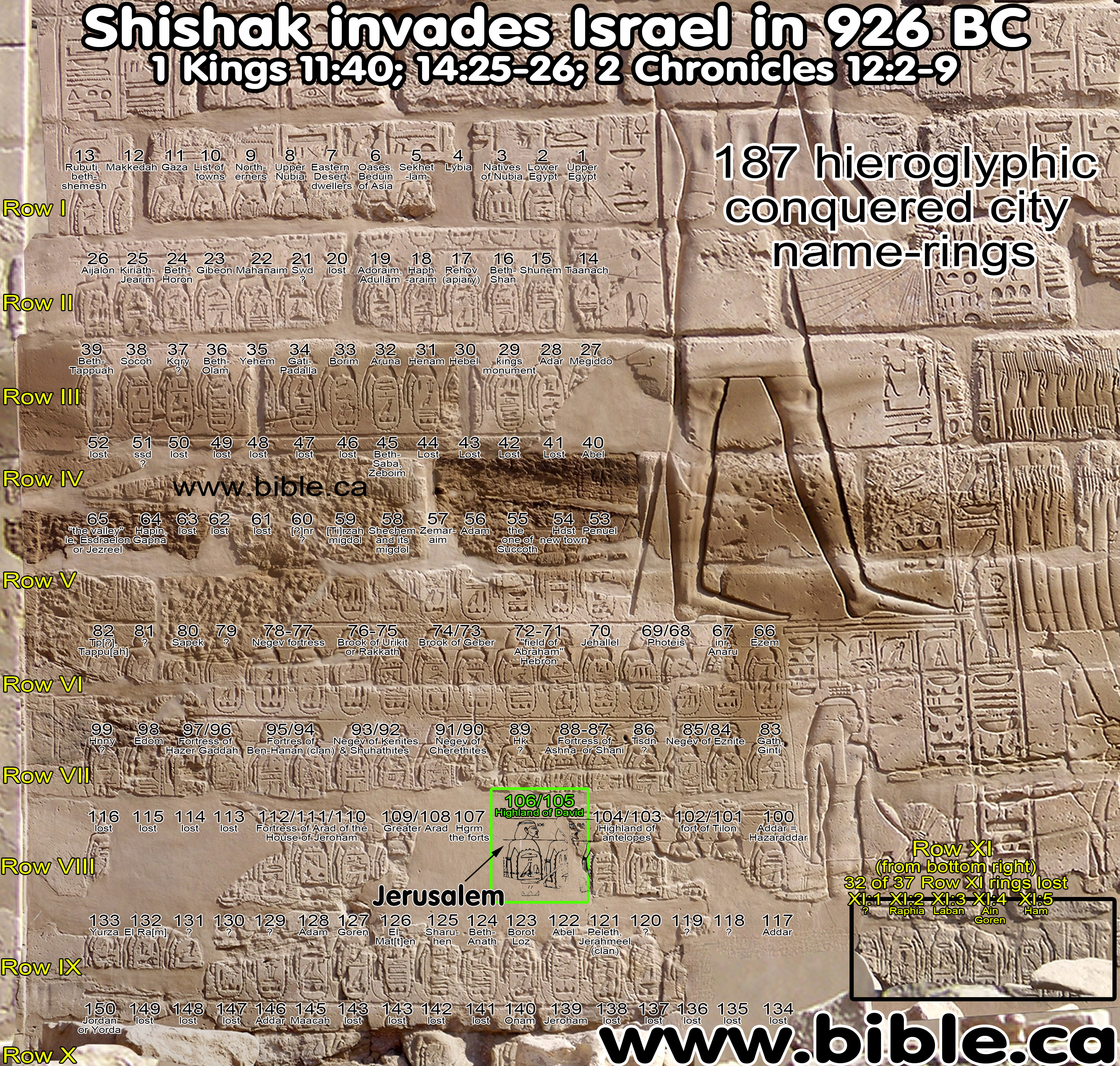 Rehoboam, Shishak I (945-924 BC ) Canaan battle relief topographical on cities of state of palestine, cities of iraq, cities of gog and magog, cities of jericho, cities of egypt, cities of edom, cities of texas, cities of jerusalem, cities of moab, cities of shinar, cities of hittites, cities of philistia, cities of chaldea, cities of philistines, cities of cyprus, cities of babylon, cities of syria, cities of lebanon, cities of judea, cities of new hampshire,