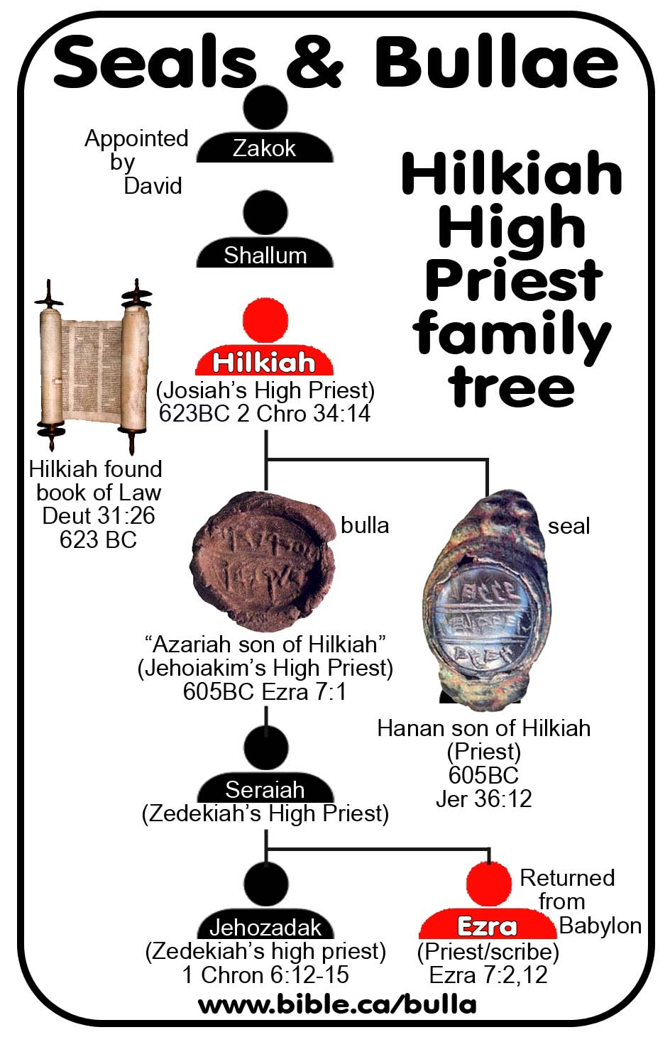 Bible lesson josiah finds the law of the lord - E Genealogy Tree Of Hilkiah The High Priest