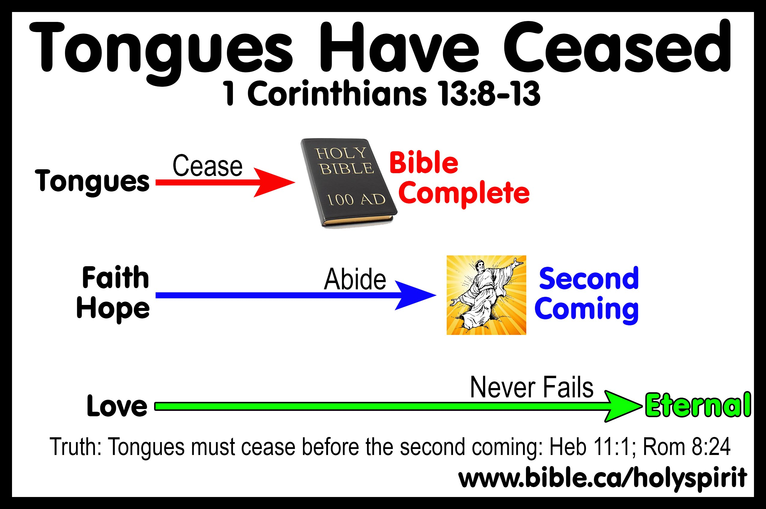 https://www.bible.ca/holyspirit/Holy-Spirit-tongues-ceased-faith-hope-abide-love-never-fails-1-corinthians-13-8-100AD-today-gibberish-music.jpg