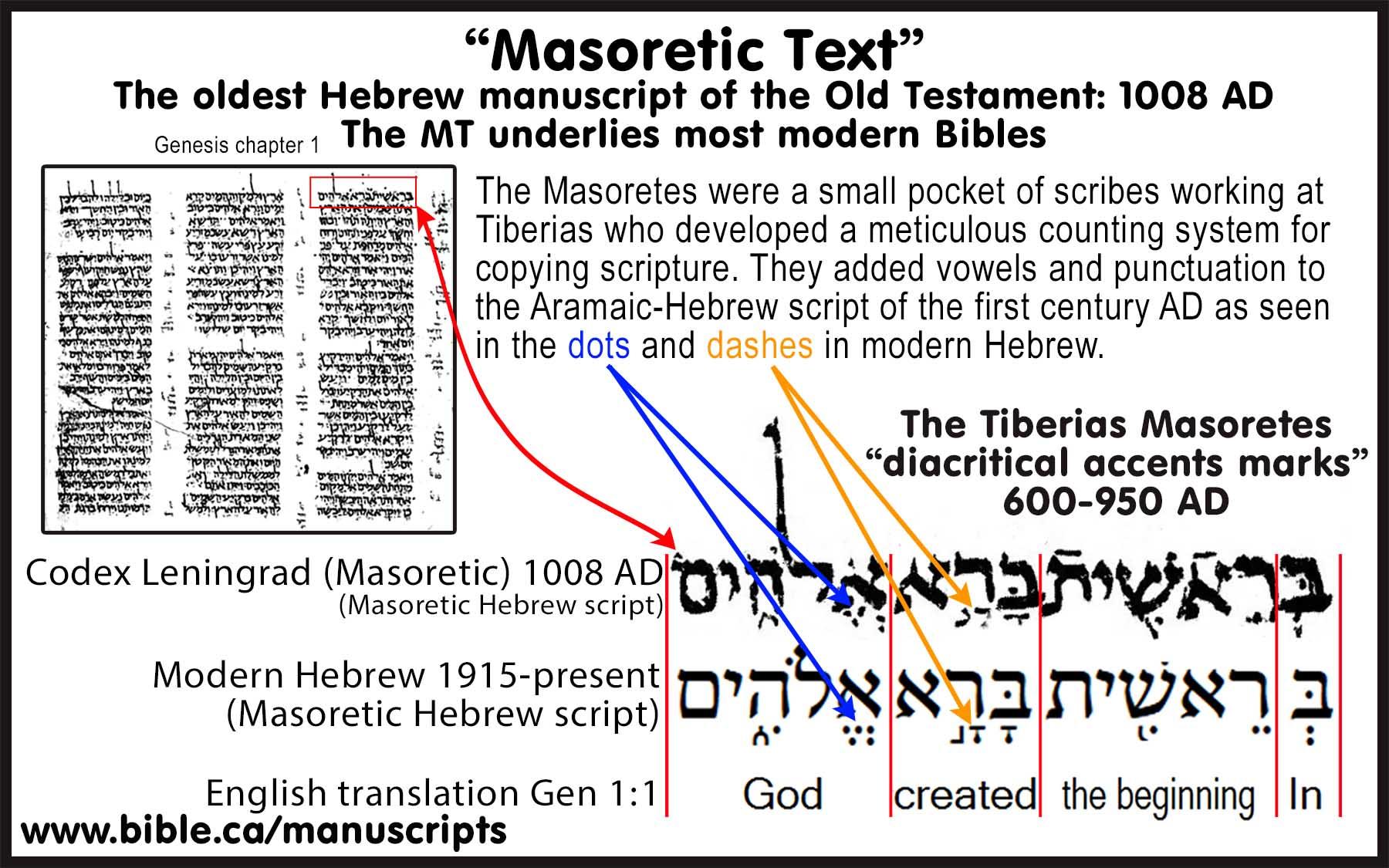 Four Hebrew Scripts Mosaic Hieroglyphic Paleo Aramaic Square