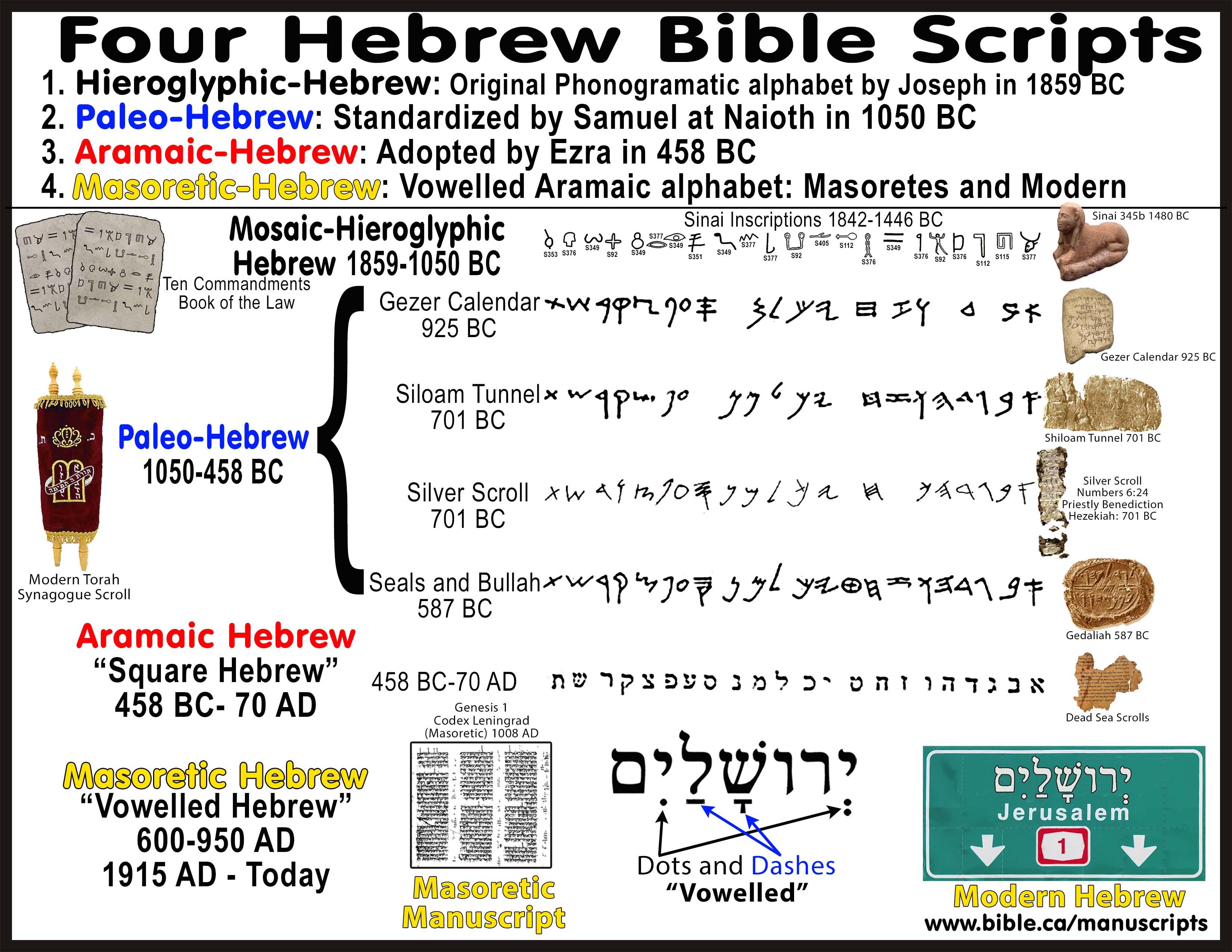 Quattuordecim Xiv Ezra Translated The Paleo Hebrew Manuscripts Into Aramaic Hebrew 458 Bc