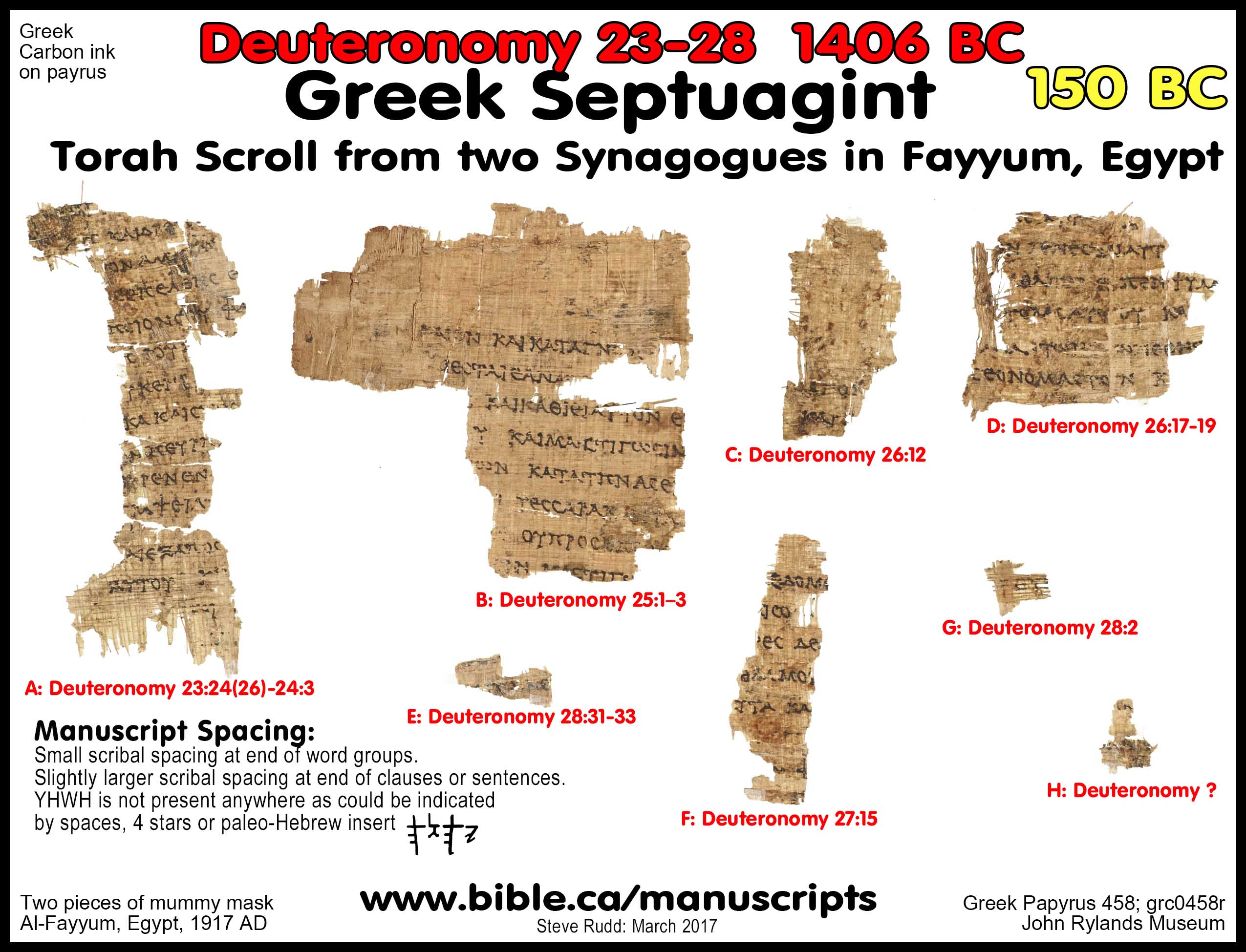 The Septuagint LXX 10 Archeological Proofs Tanakh Was Translated By Jews Before 150 BC