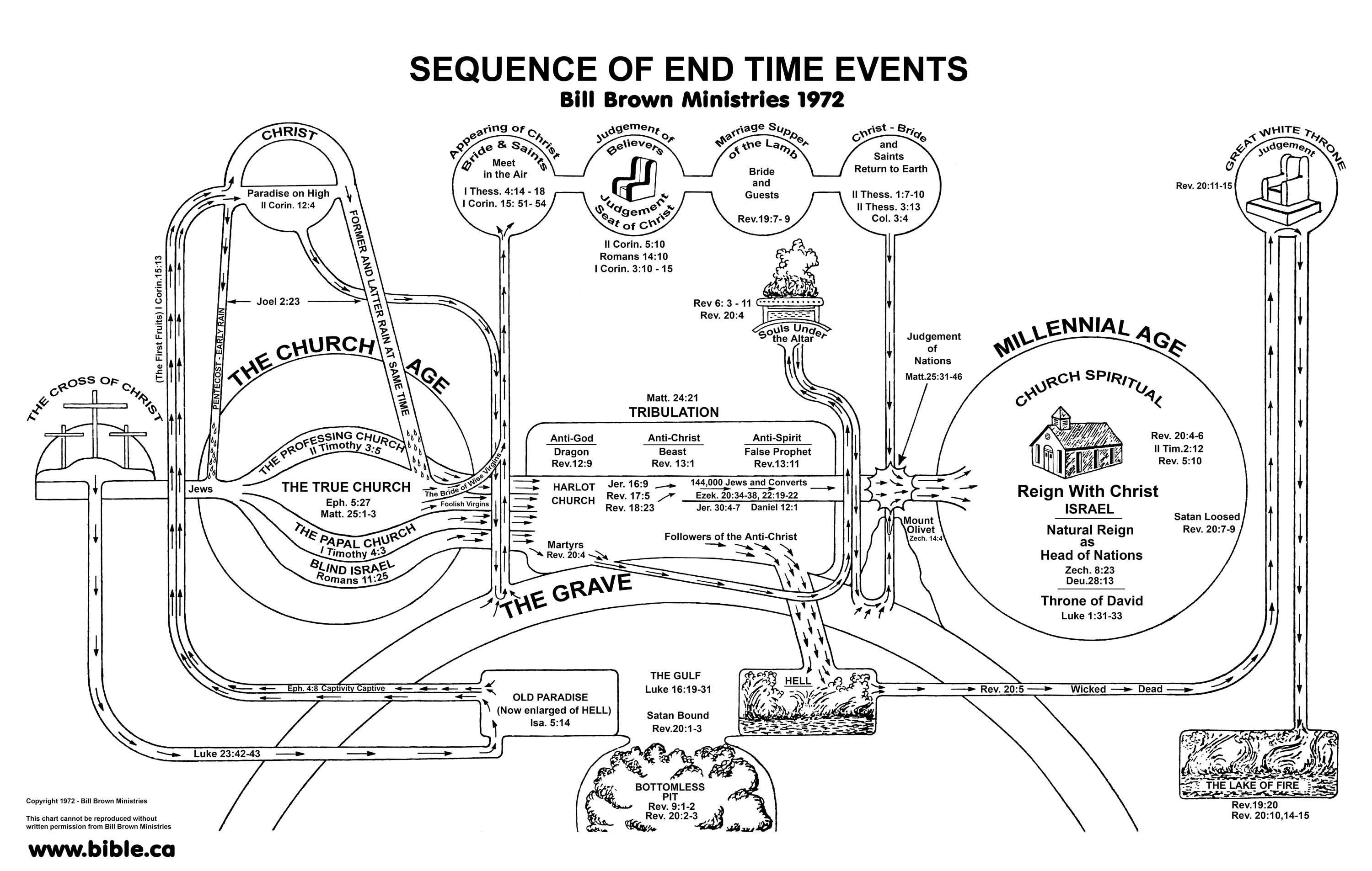 end times timeline chart: False end of the world prophecy charts