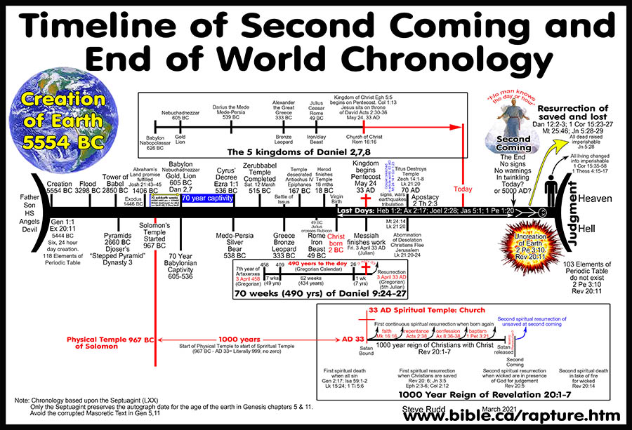 Young earth creationism timeline